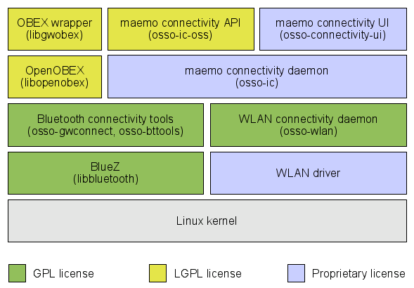 maemo_connectivity_licenses_2.png
