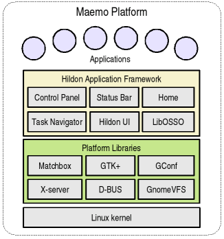 Main components of the maemo platform