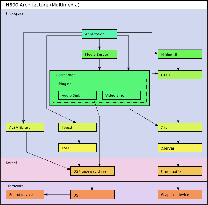 N800 multimedia architecture