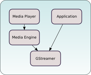 Media Engine architecture