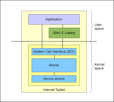 Chapter 01 the linux system model introduction ccuart Image collections